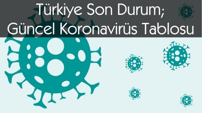 Türkiye Son Durum; Güncel Koronavirüs Tablosu: 28 Eylül 2020 Pazartesi