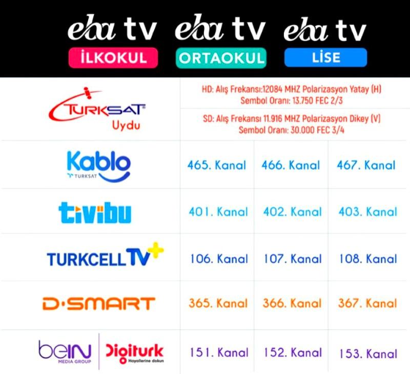 EBA TV Kanal Listesi ve Frekans Bilgileri