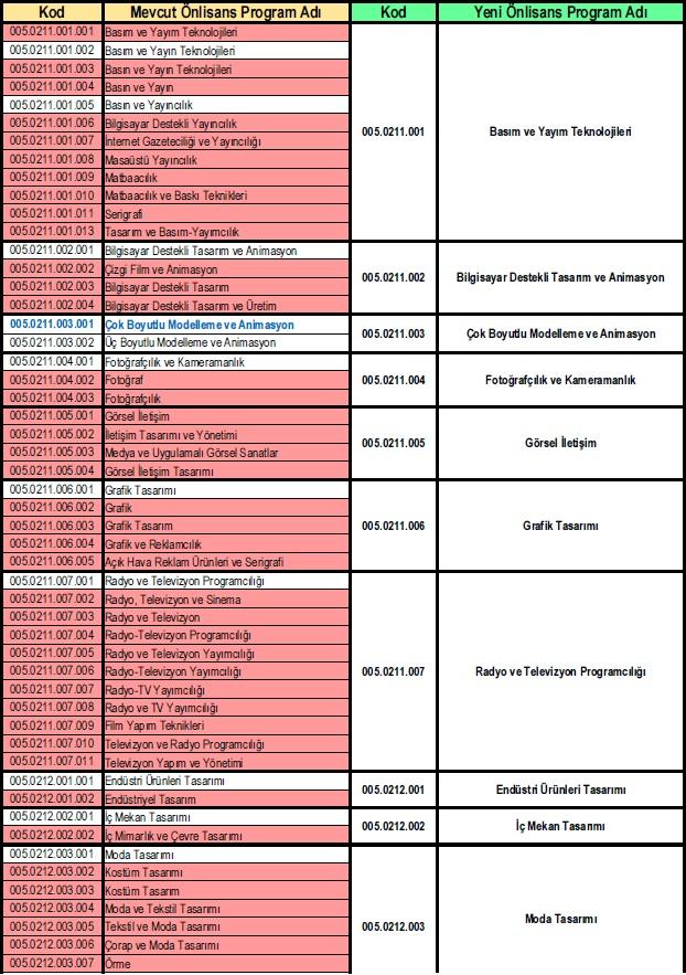 Yeni İSCED Önlisans Program Adları Listesi