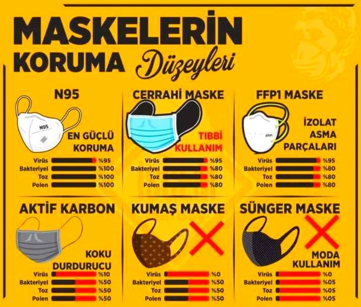 Maske Koruma Yüzdeleri Oranları