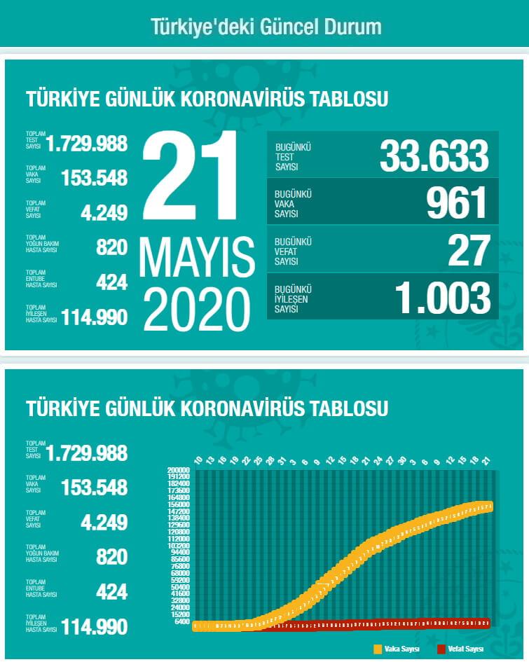 Türkiye Güncel Koronavirüs Tablosu: Son Durum (21 Mayıs 2020)