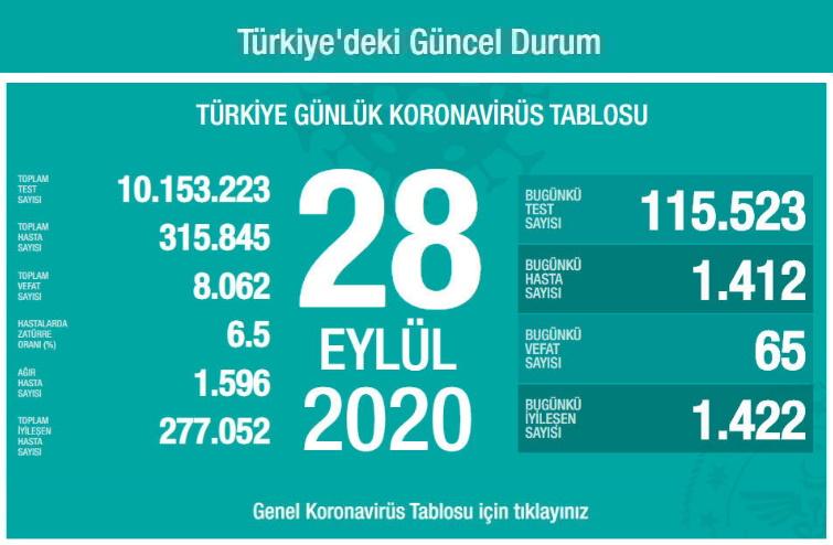Türkiye Güncel Koronavirüs Tablosu: Son Durum (28 Eylül 2020)